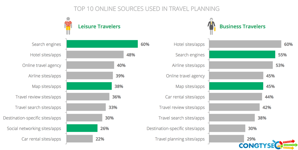 Nguồn du lịch trực tuyến